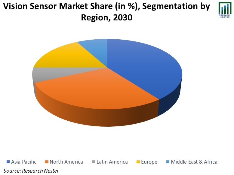 Vision-Sensor-Market-Share