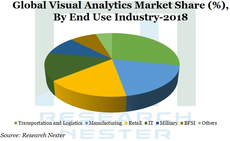 Visual Analyticsmarket share Graph