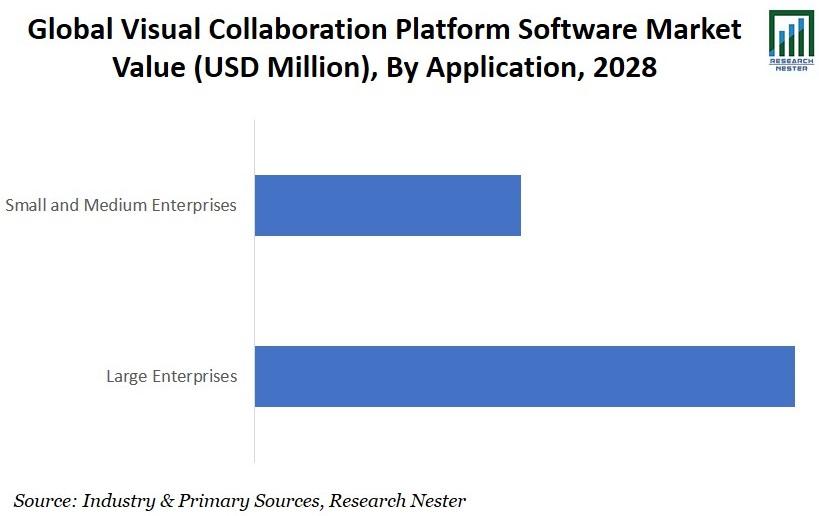 Visual Collaboration Platform Software Market value Graph