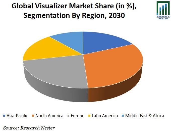 Visualizer Market Share Graph