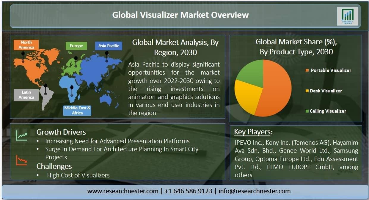 visualizer market Graph
