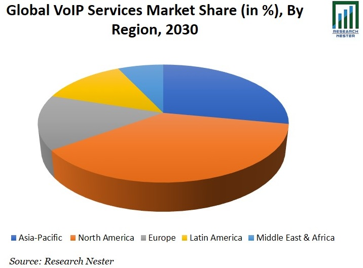 VoIP Services Market Share Image