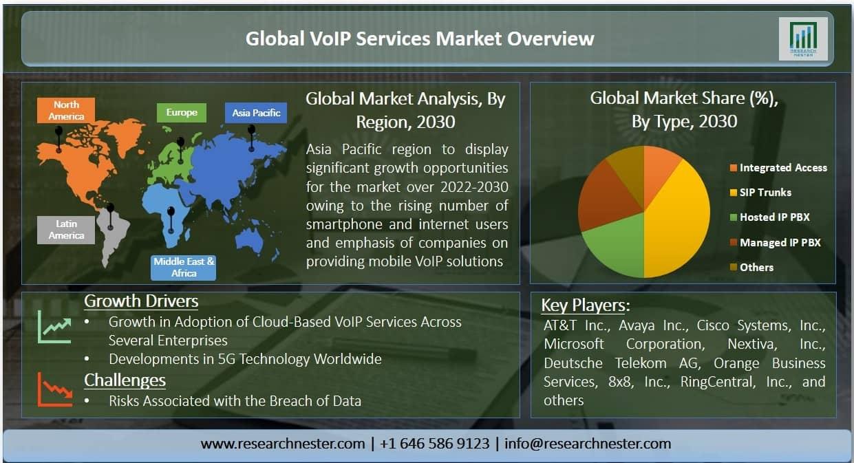 VoIP services market Graph