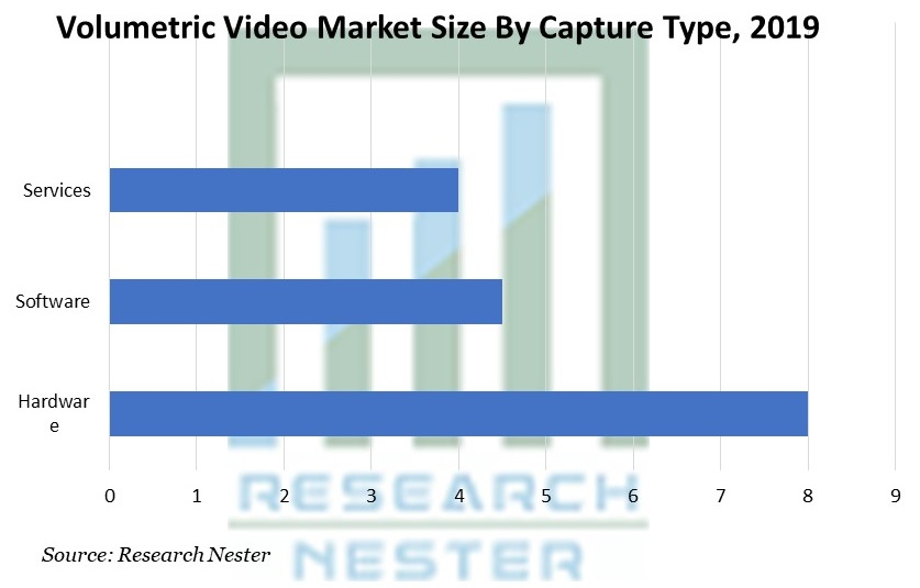 Volumetric Video Market
