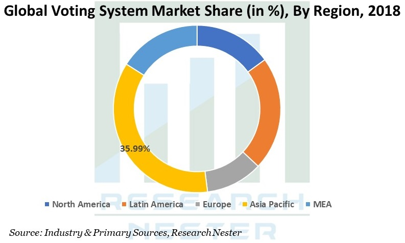 Voting System Market Graph