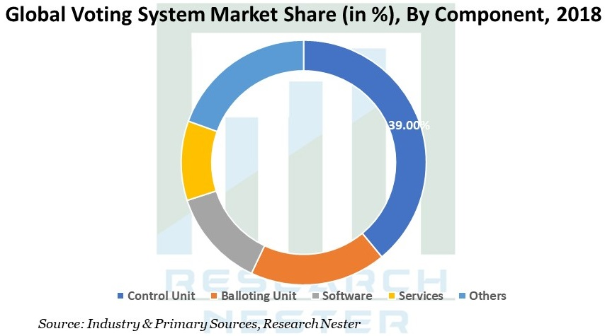 Voting system market share Graph