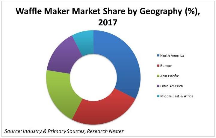 Waffle Maker Market share