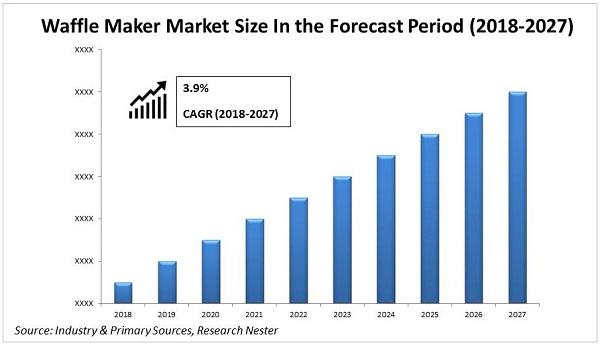Waffle Maker Market size