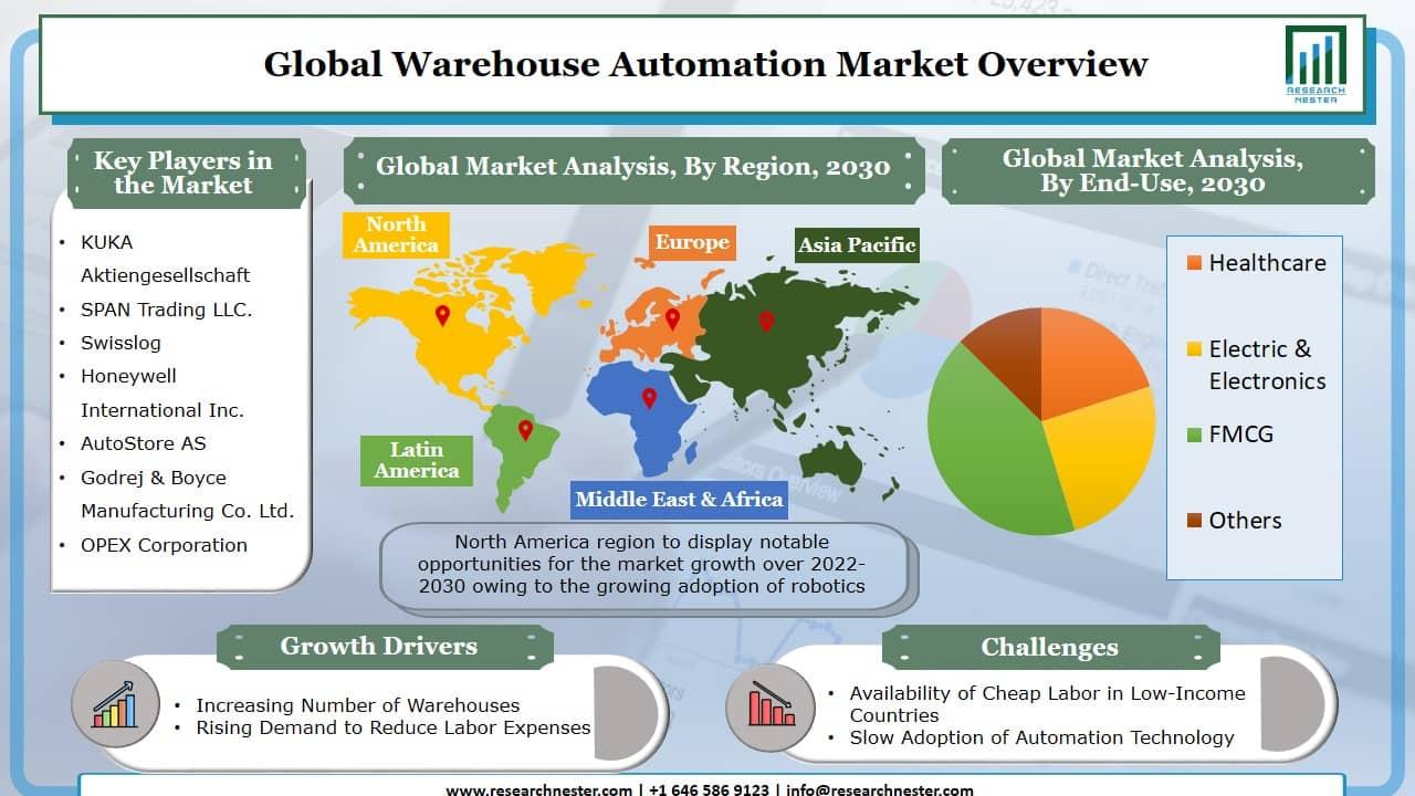 Warehouse Automation Market Graph