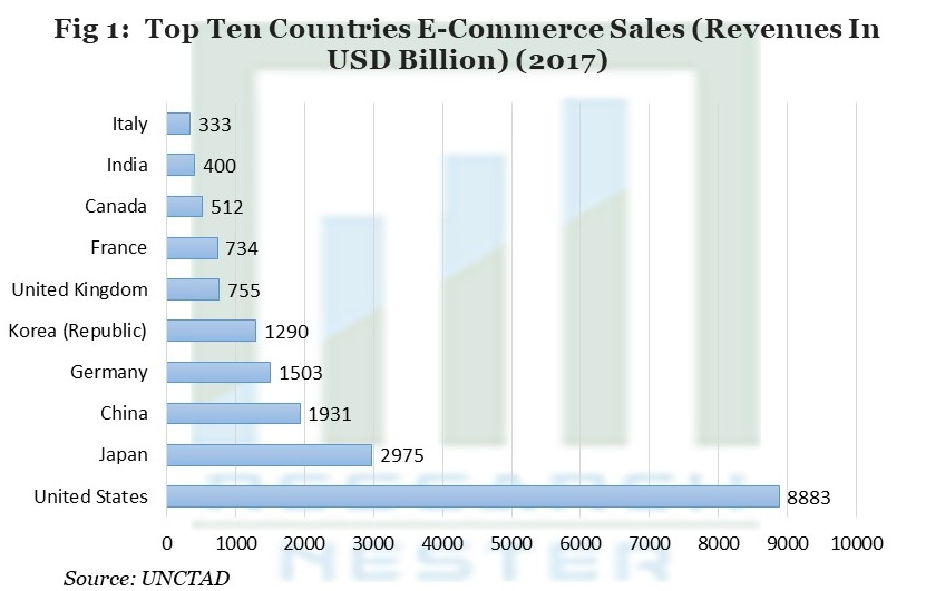 Top Ten Countries E-Commerce Sales