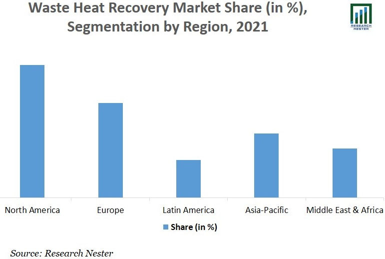 Waste Heat Recovery Systems Market Share Image