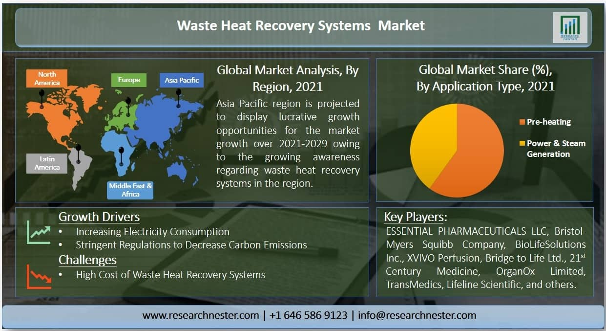 Waste Heat Recovery Systems Market Graph