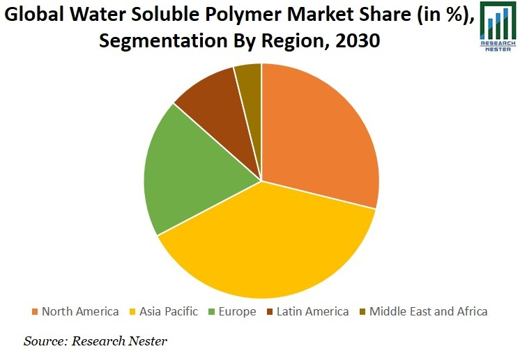 Water-Soluble Polymer Market Share Graph