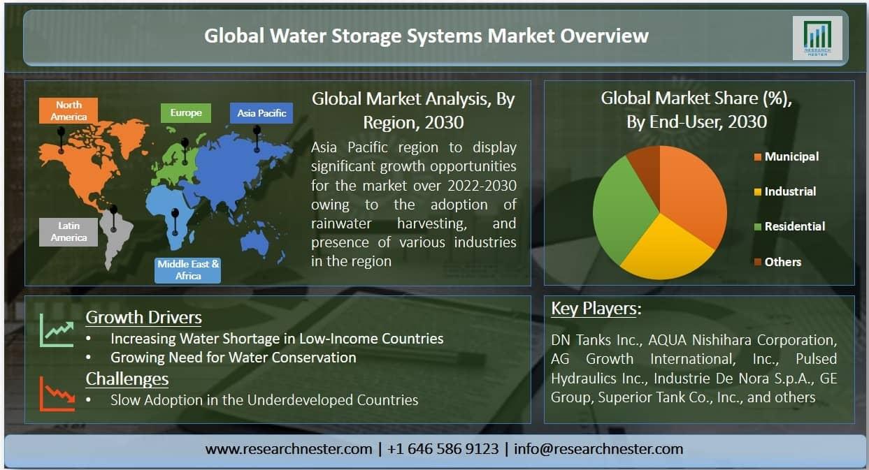 Water Storage Systems Market Graph