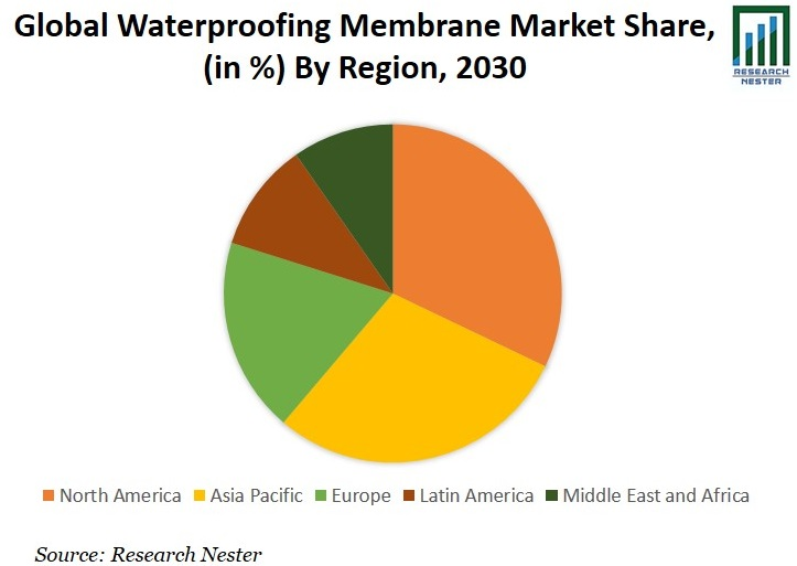 Waterproofing Membrane Market Share Graph