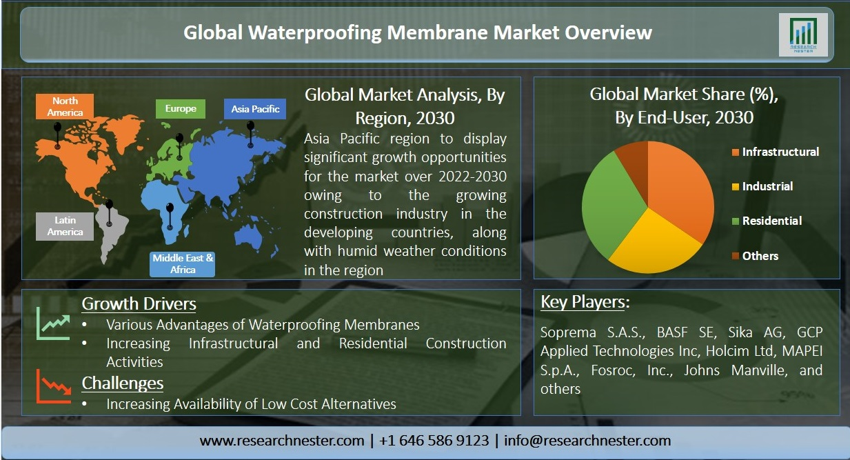 Waterproofing Membrane Market Graph