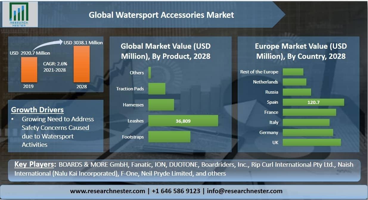 Watersport Accessories Market Graph