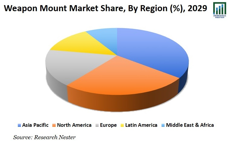 Weapon Mount Market Share Images