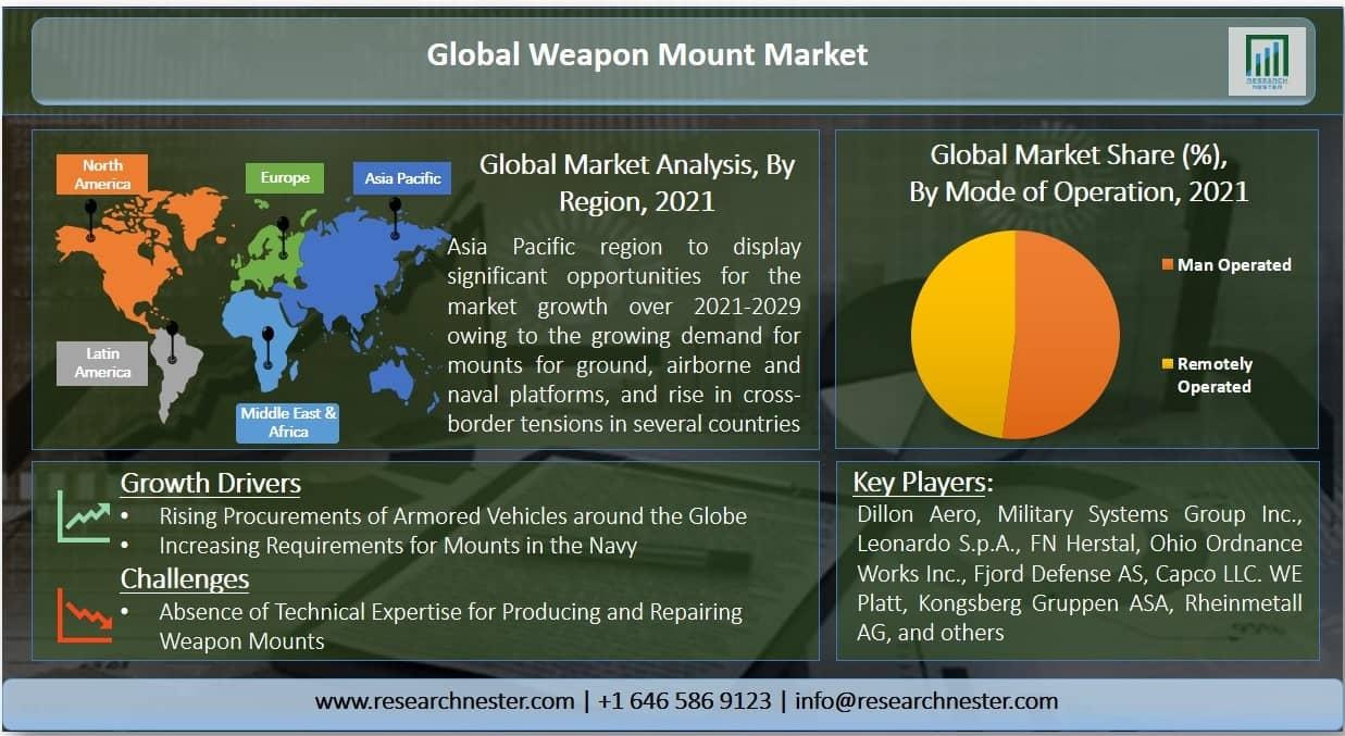 weapon mount market Graph