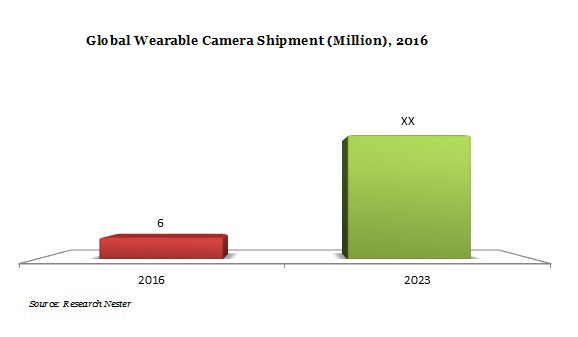wearable camera, wearable camera market demand