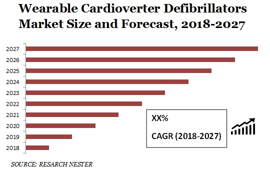 Wearable Cardioverter Defibrillators Market Size