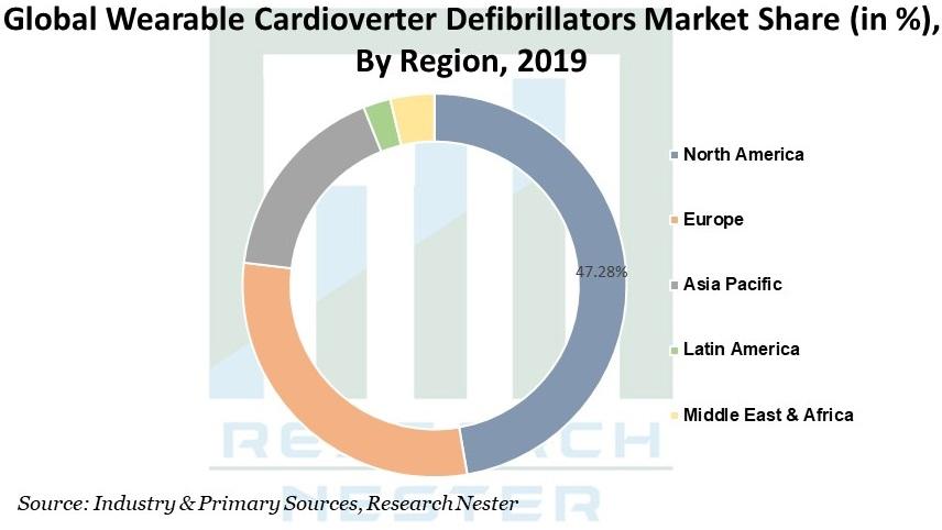 Wearable Cardioverter Defibrillators Market Graph