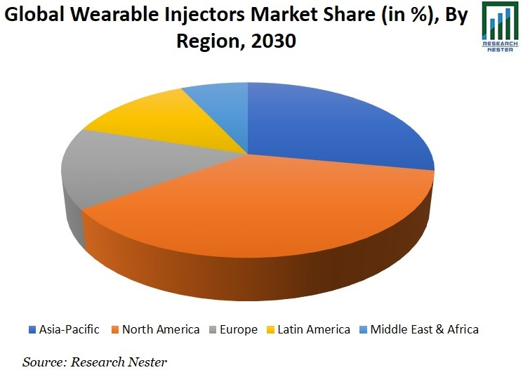 Wearable Injectors Market Share Graph