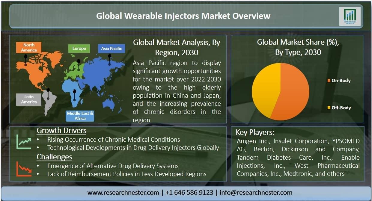 Wearable Injectors Market Graph