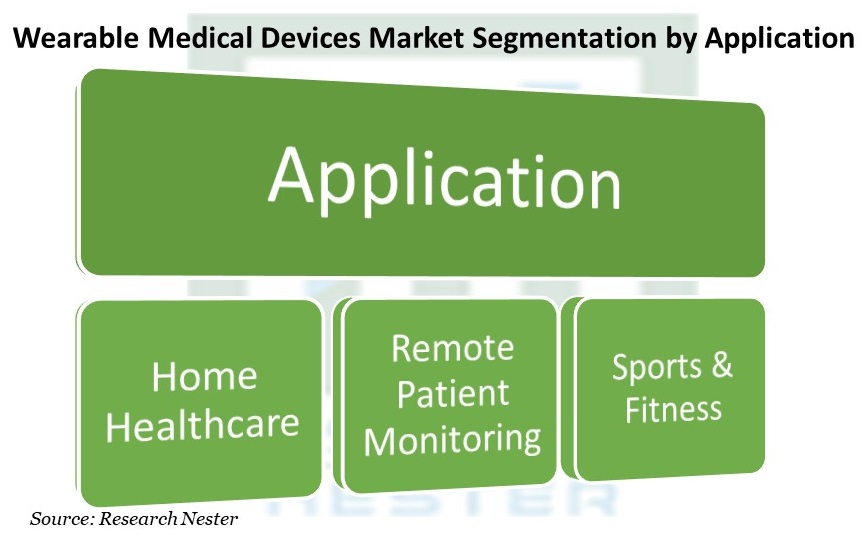 Wearable Medical Devices Market Segmentation by Application