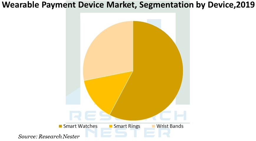 Wearable Payment Device Market Graph