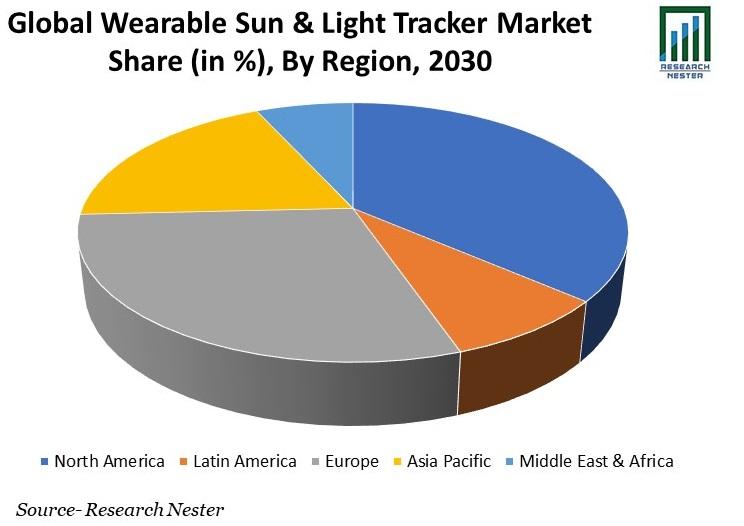 Wearable Sun & Light Tracker Market