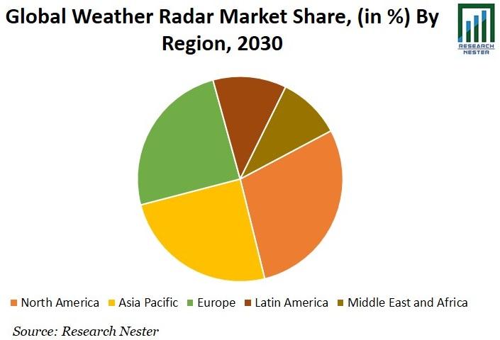 Weather Radar Market Share Graph