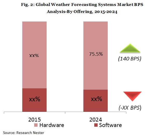 weather forecasting systems market bps