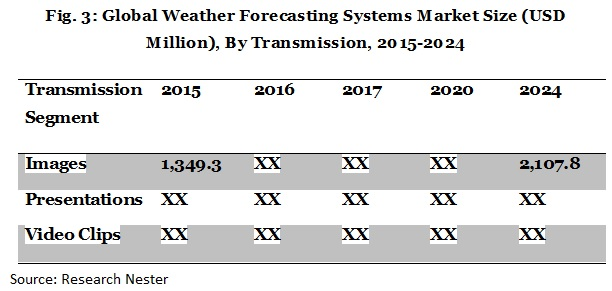 weather forecasting systems market size