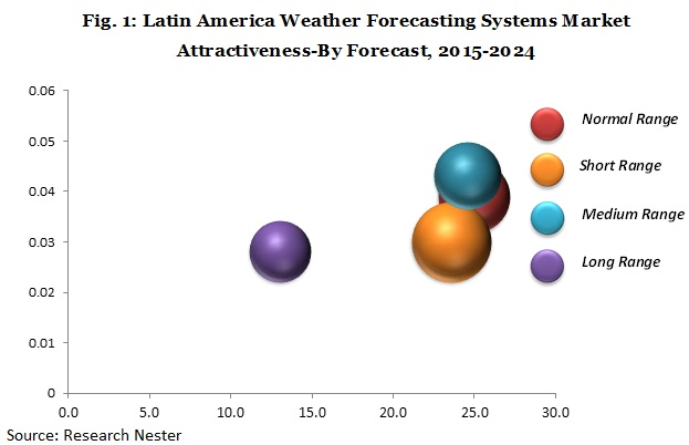 latin America weather forecasting