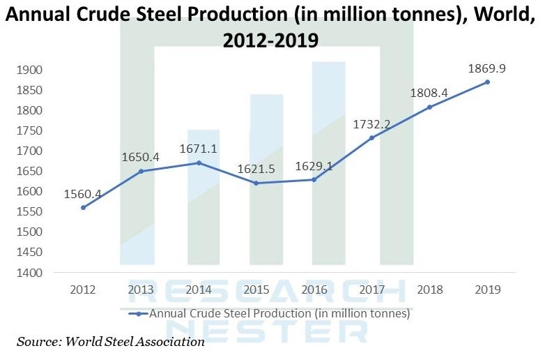 Weathering-Steel-Market