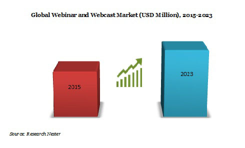 Global webinar and webcast Market 2015-2023 Graph