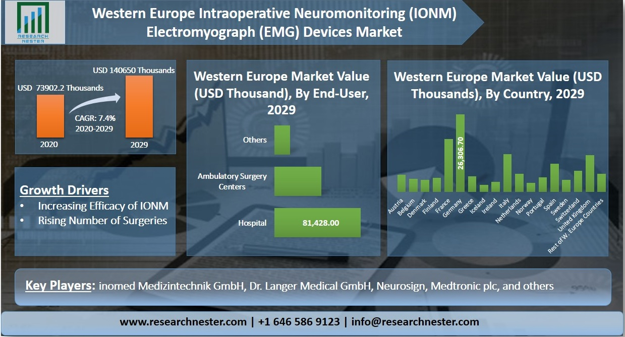 Western Europe Intraoperative Neuromonitoring Electromyograph Devices Graph