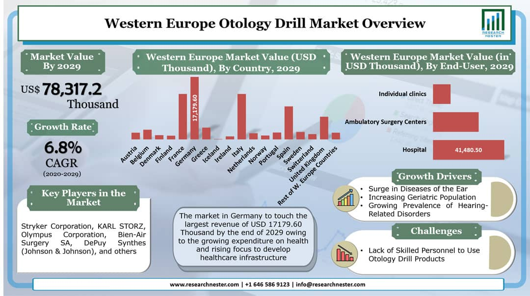 Western Europe Otology Drill Product Market Graph