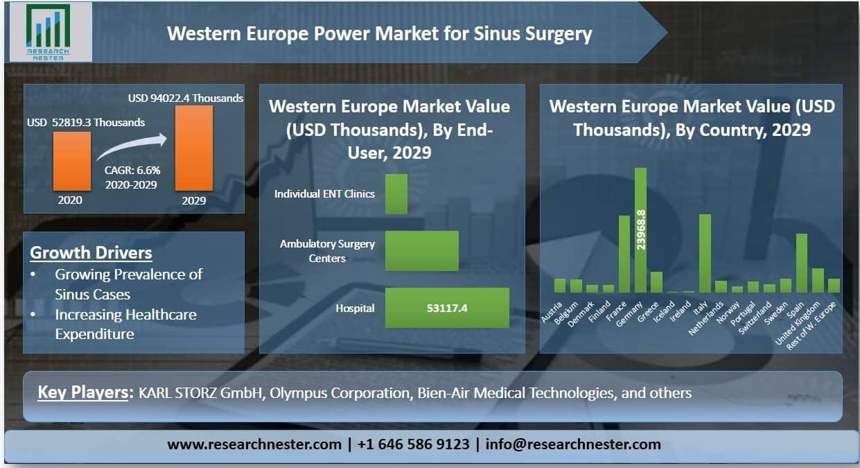 Western Europe power market for sinus surgery Graph