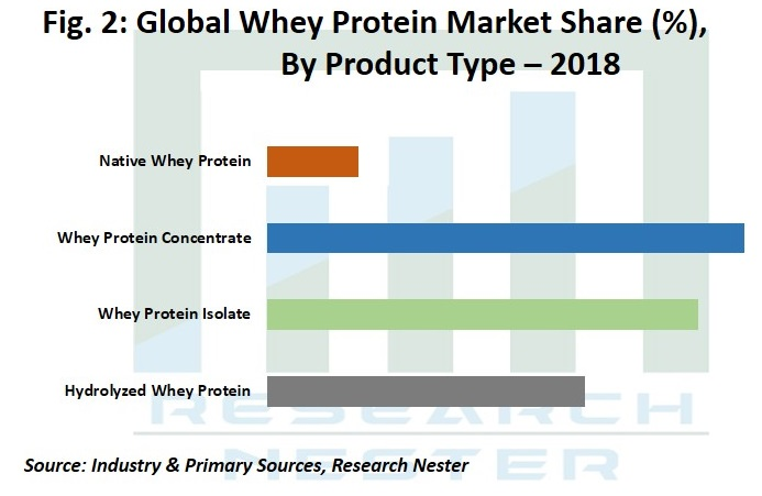 Whey Protein Market Share by Product Graph