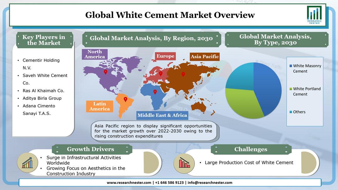 White Cement Market Graph