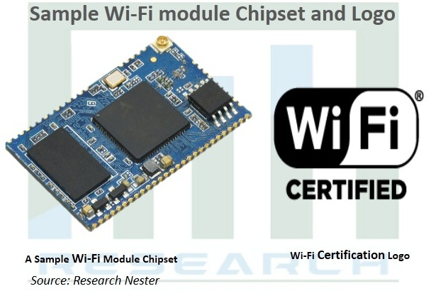 Global Wi-Fi Chipset Market