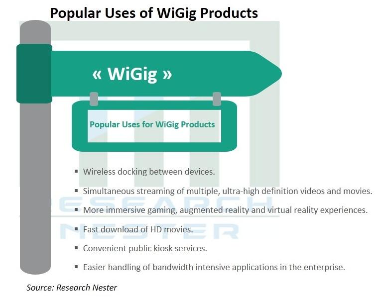 Global Wi-Fi Chipset Market Analysis