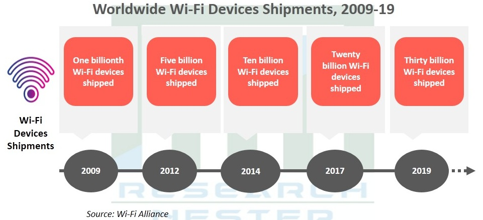 Global Wi-Fi Chipset Market Analysis