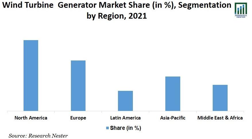 Wind Turbine Generator Market Size