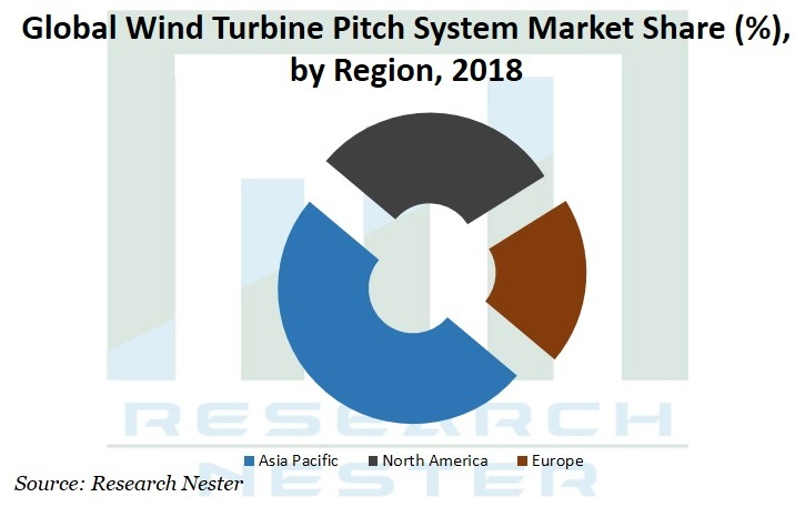 wind turbine pitch system market Graph