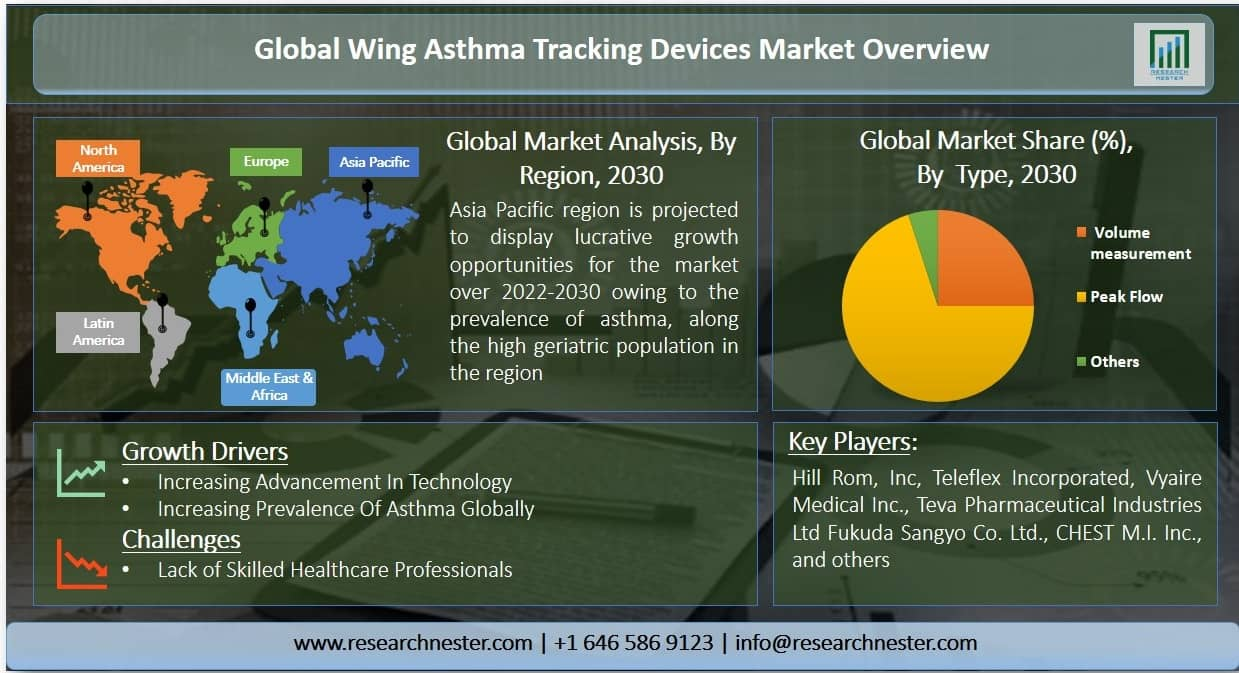 wing asthma tracking devices market Graph