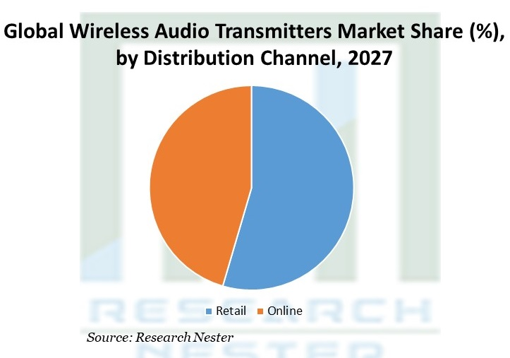 Wireless Audio Transmitters Market