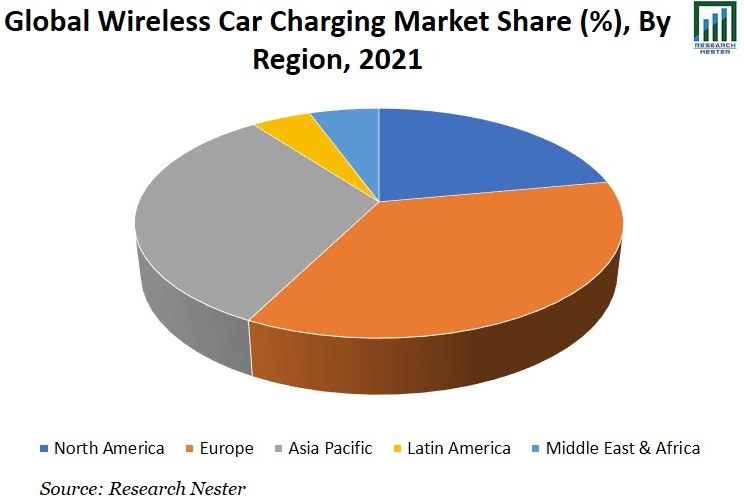 Wireless Car Charging Market Share Image